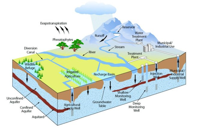 Groundwater Management California Agricultural Water